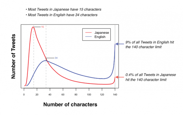 Twitter character data