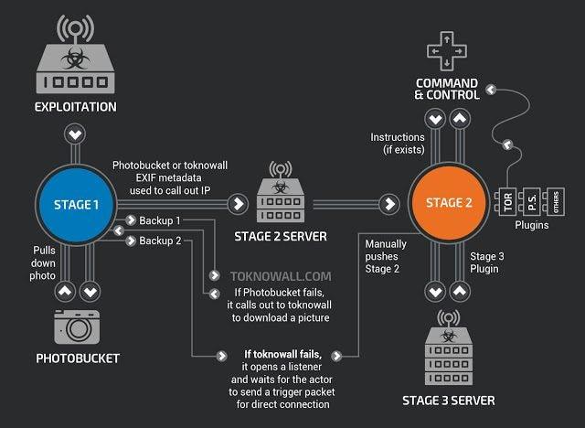VPN Filter attack