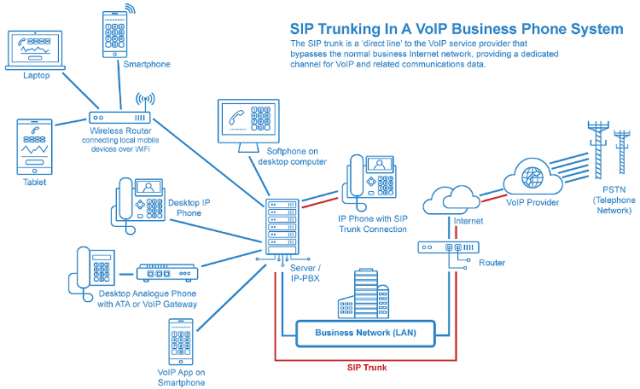 SIP Trunking schematic diagram