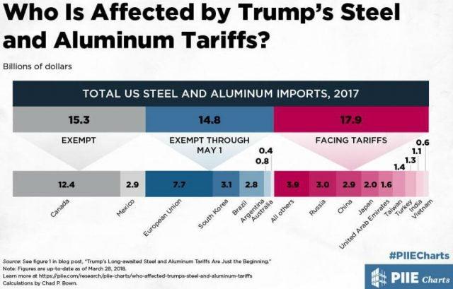 Donald Trump Tariffs PIIE