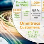 Omnitracs Company Overview