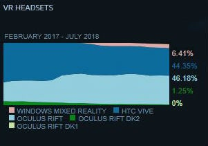 Steam Hardware Survey VR headsets July 2018