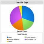 A Salesforce Classic chart