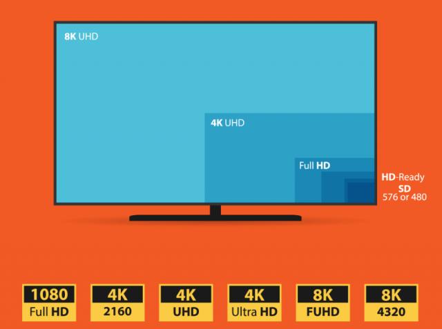 8K vs 4K vs HD TVs