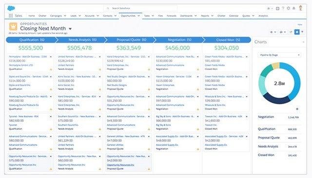 Salesforce Sales Cloud Dashboard