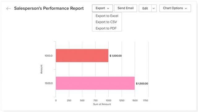Zoho CRM performance report