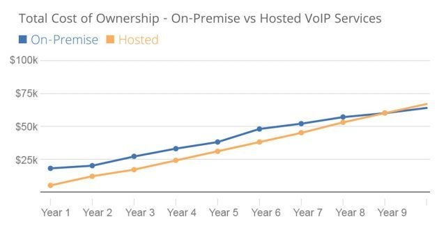 TCOhosted vs premise chart