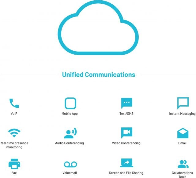 Unified Communications Diagram - Benefits