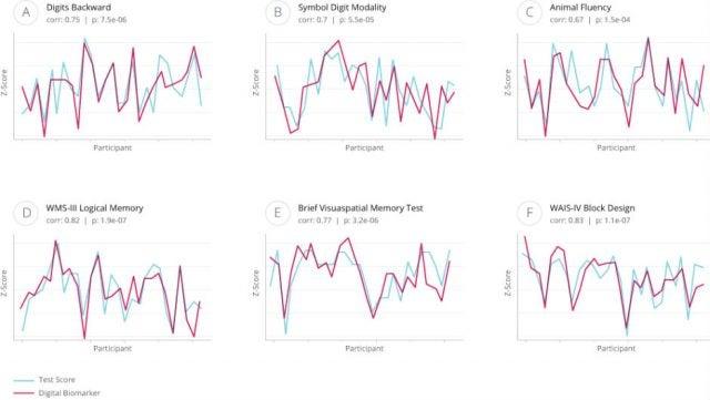Mindstrong health digital biomarkers medium