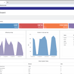 Lifesize conference call service dashboard