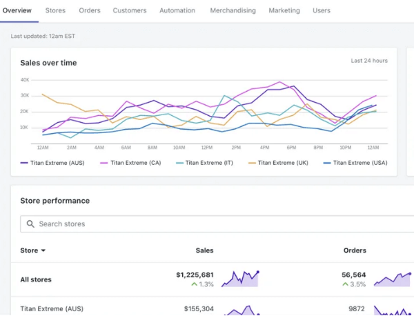 shopify sales tracking overview page