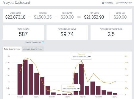 ShopKeep POS Analytics Dashboard
