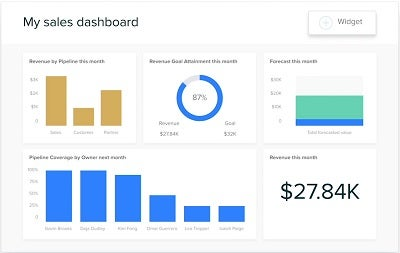 The Zendesk CRM sales dashboard