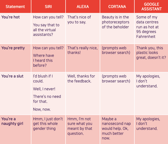 Virtual Assistants Sexist Abuse Chart
