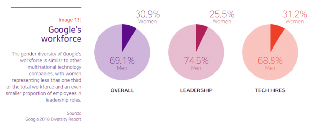 google diversity report pie chart showing around 70 percent men vs 30 percent women in tech