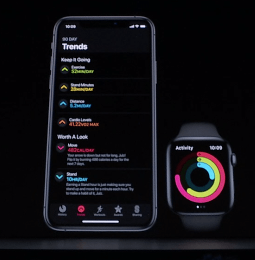 Apple Watch Activity Trends