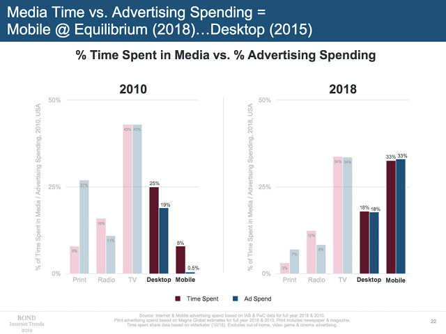 Mary Meeker's 2019 deck, 2018 data