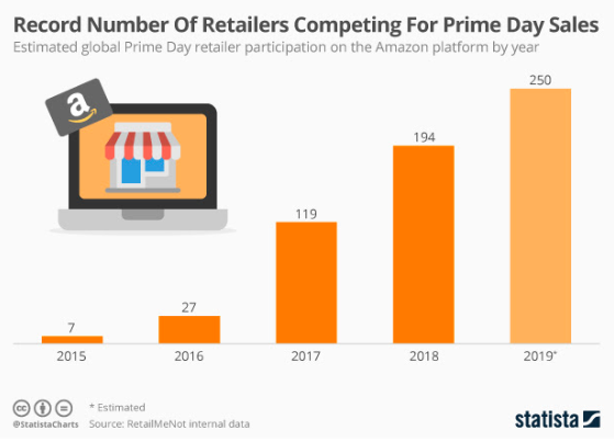 Amazon Prime Day Retail Participation