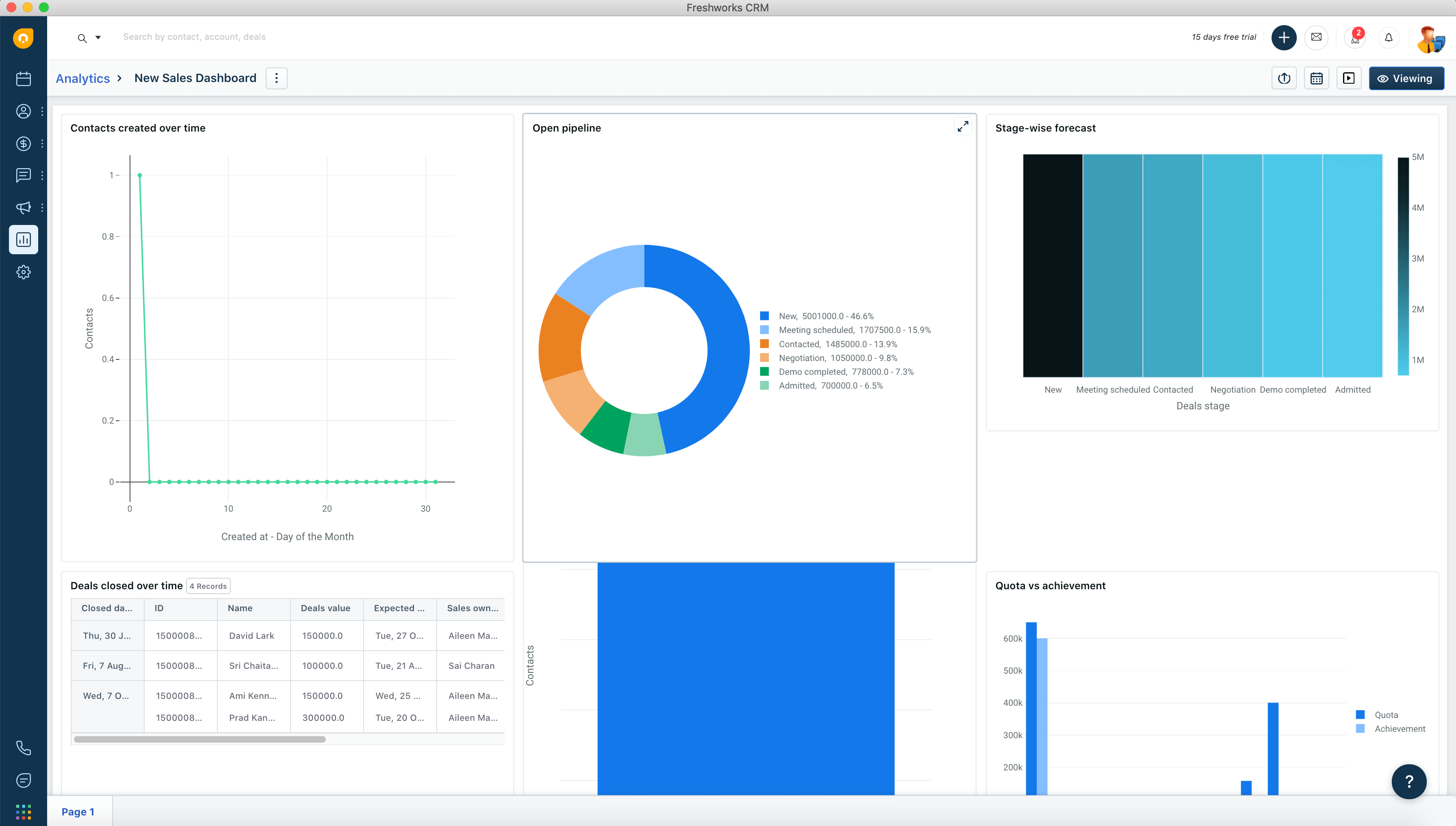 Freshworks CRM Sales Dashboard