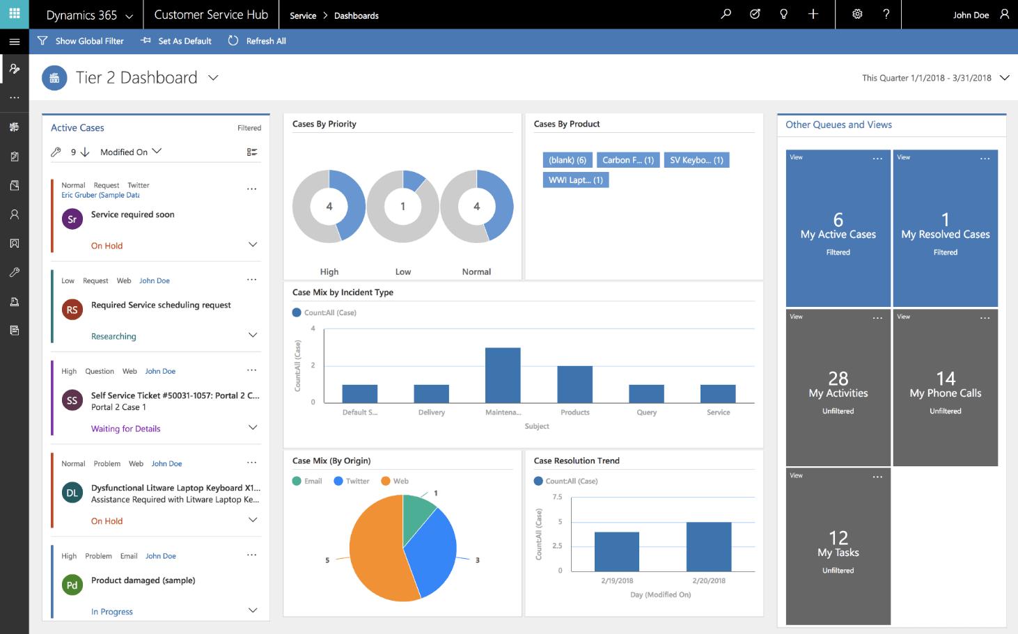 Microsoft Dynamics: Interactive dashboard