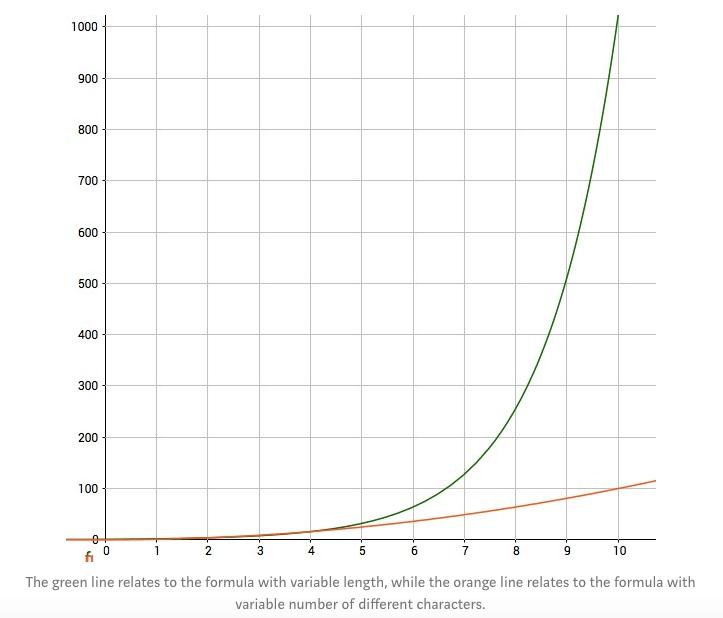 Password Strength Graph
