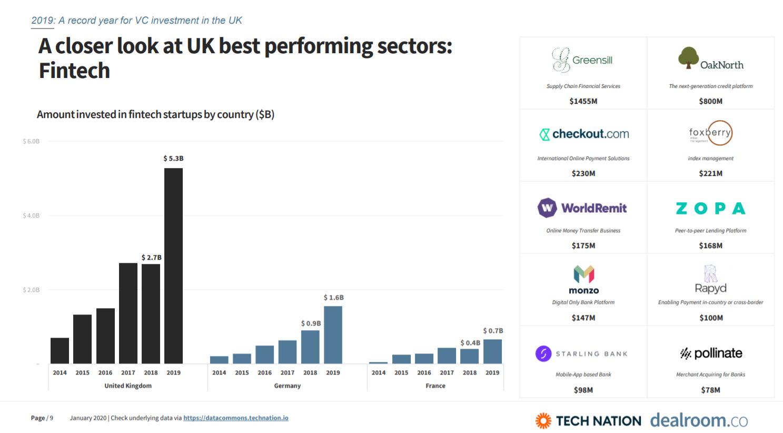 graph detailing UK fintech investment