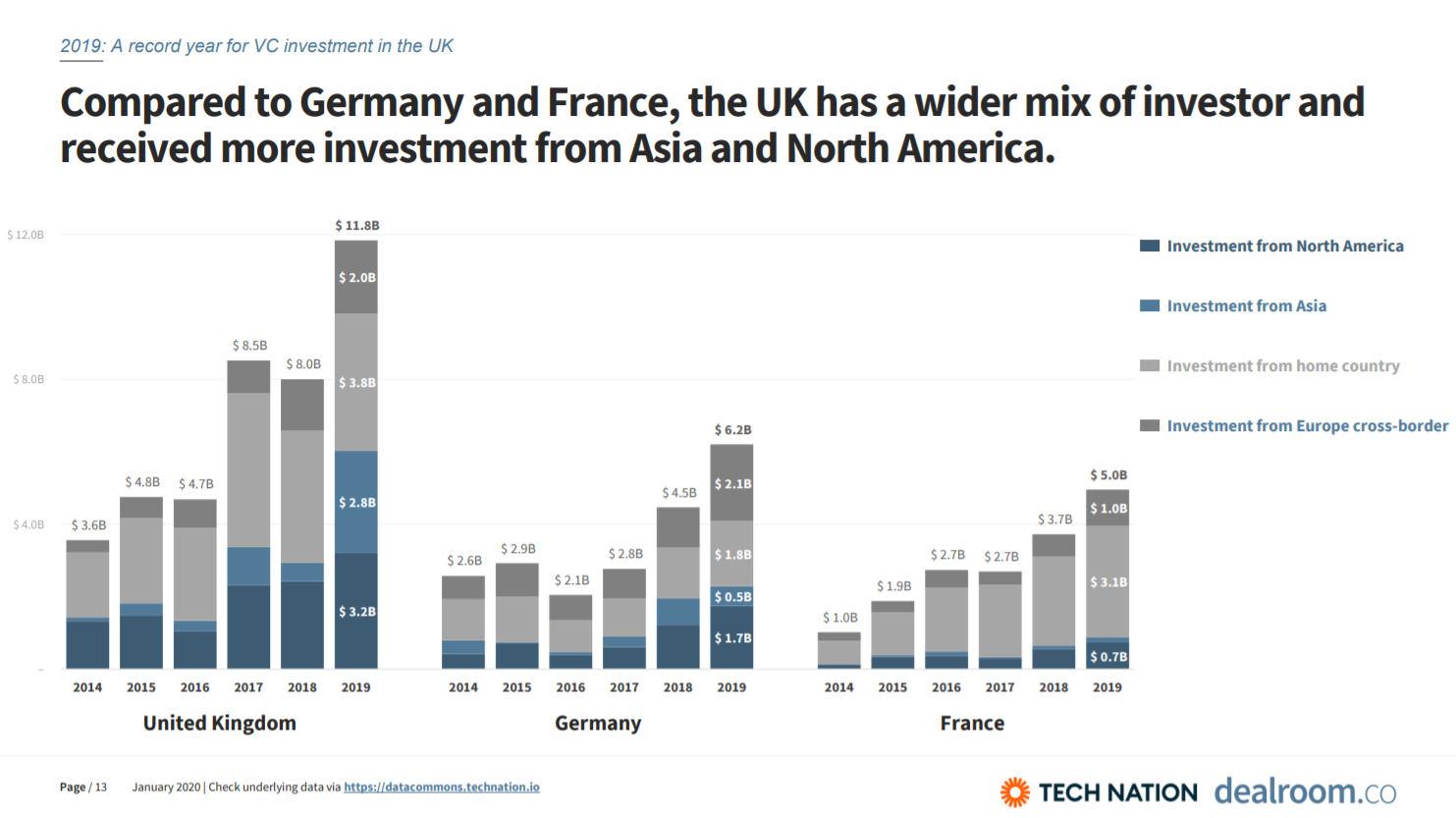 graphs detailing where UK tech investors are based