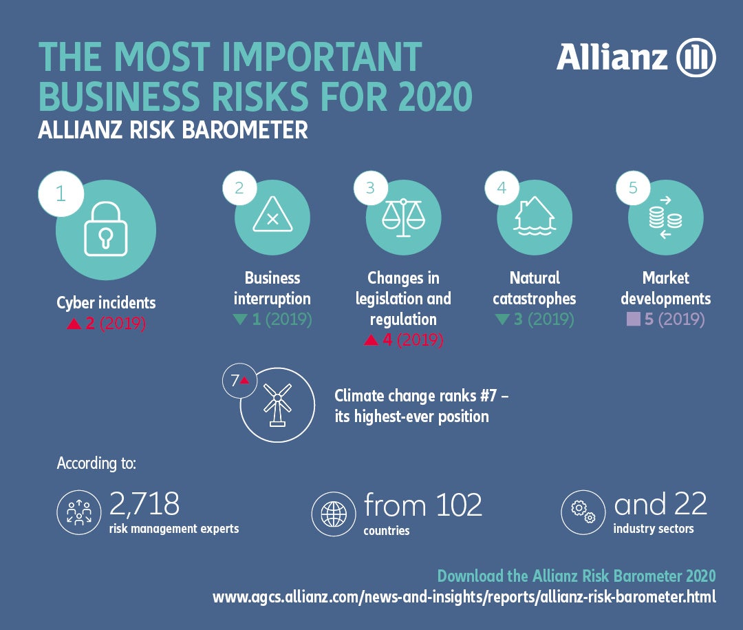 Most Important Risks 2020
