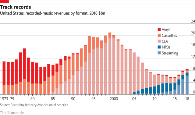 Graph of music sales Physical vs Digital from The Economist