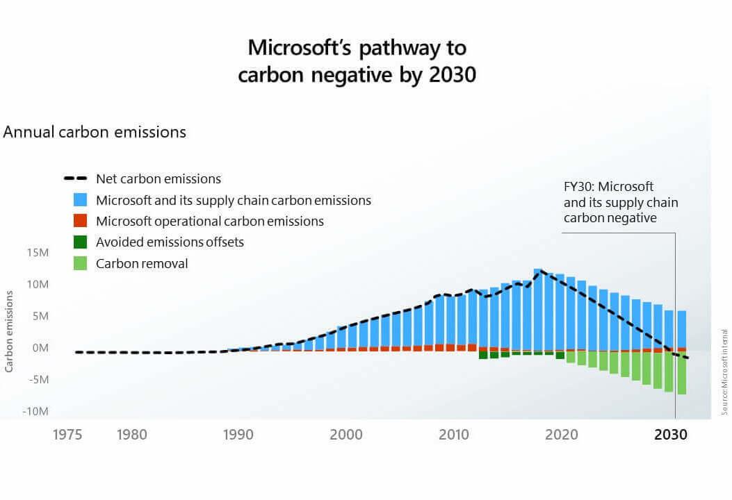 Microsoft Climate Carbon Negative