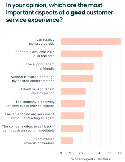 Good Customer Support Experience Graph
