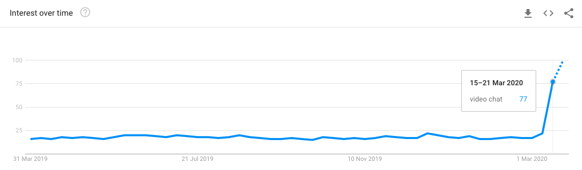Google Trends Video Chat