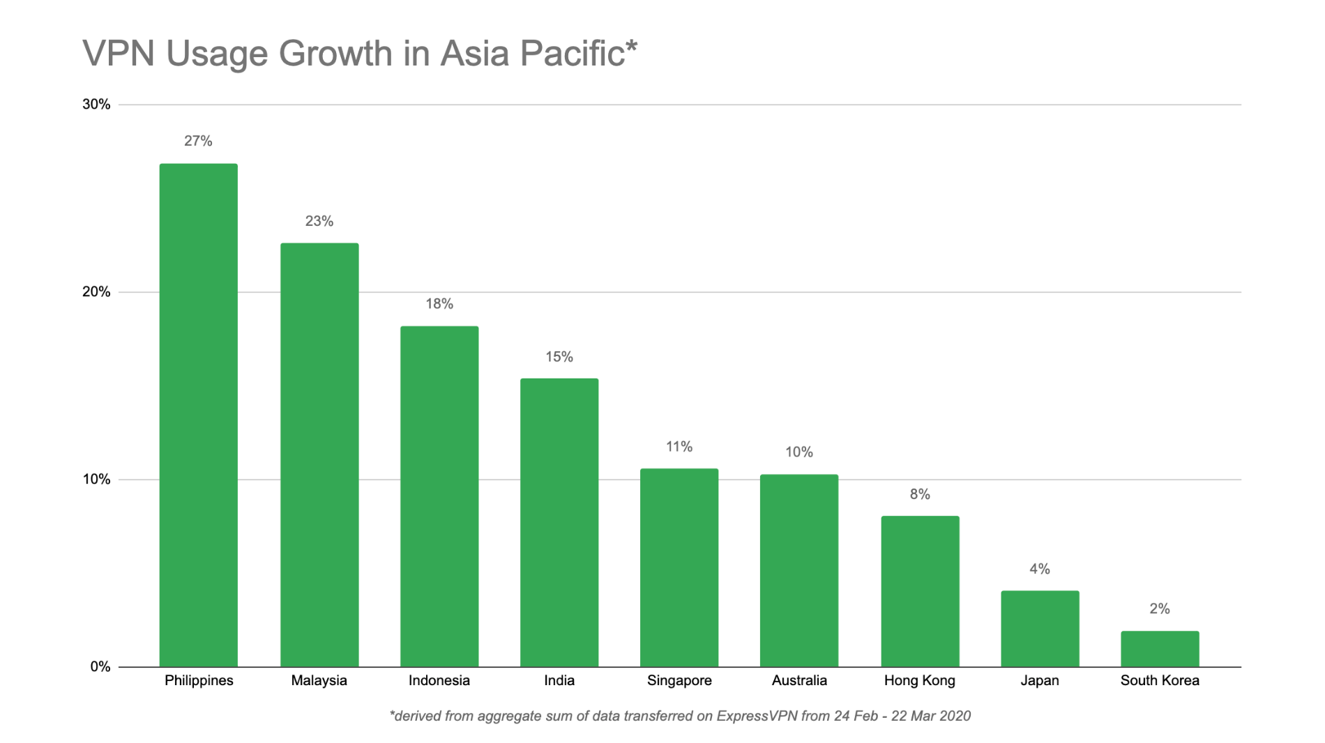 ExpressVPN increase in Asia Pacific