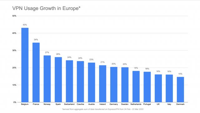 ExpressVPN increase in Europe