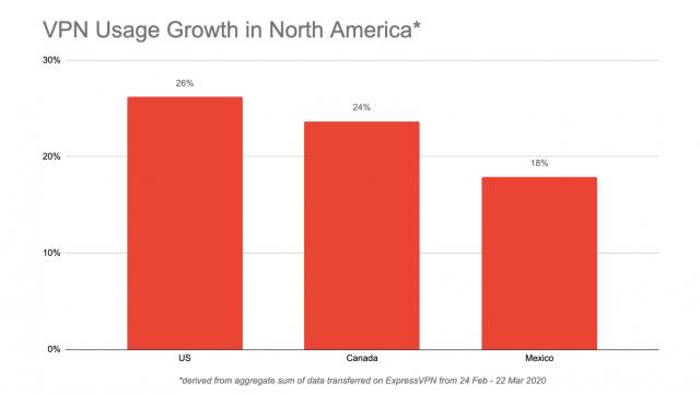 ExpressVPN increase in North America