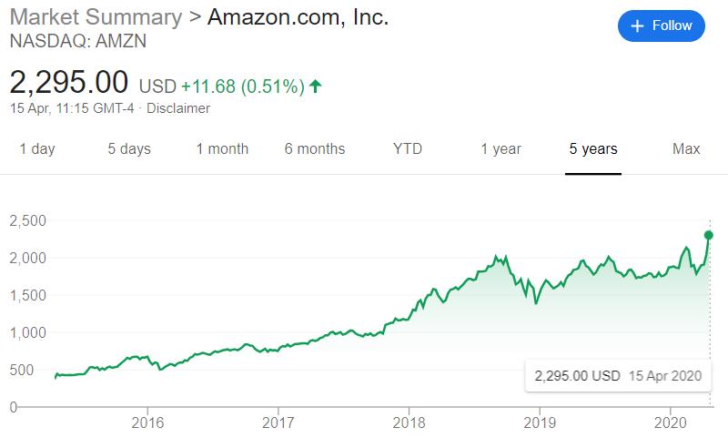 amazon stock line graph