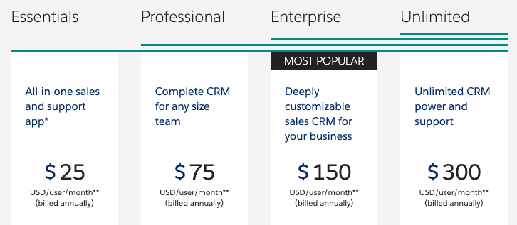 Salesforce CRM Pricing