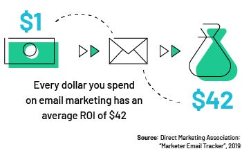 Email Marketing ROI CRM Stat