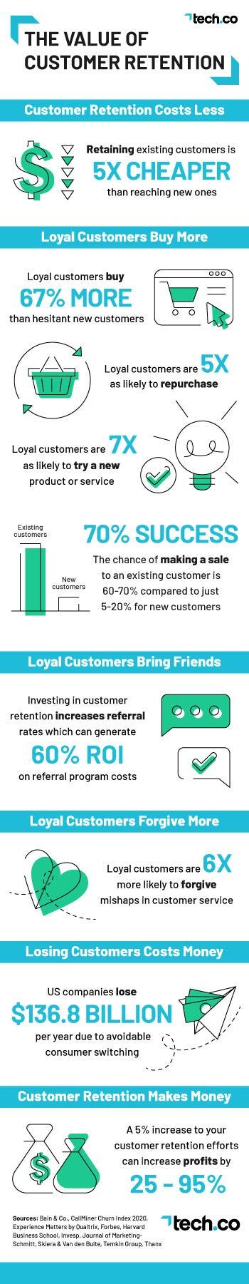 Customer Retention Strategies Infographic
