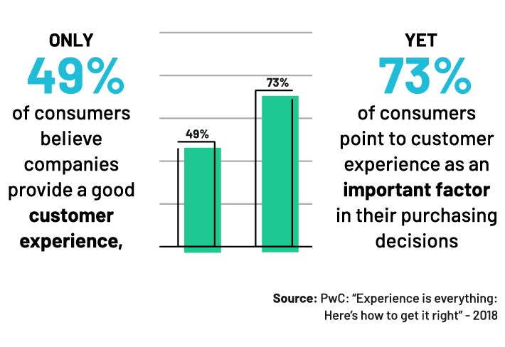 Customer Experience Stat