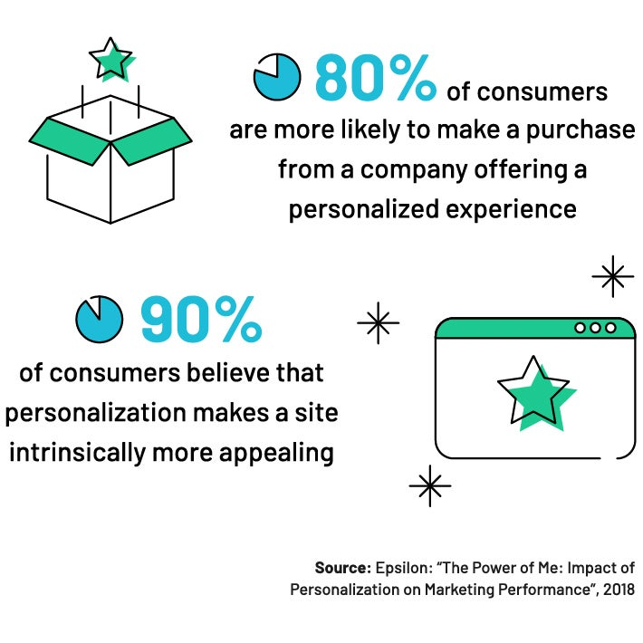 Personalization Stat