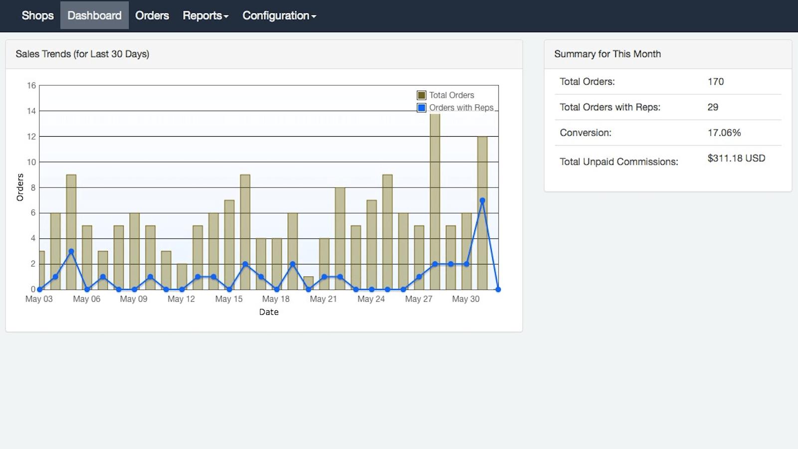 Shopify dashboard stats