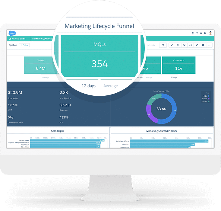 Salesforce Pardot lifecycle reporting