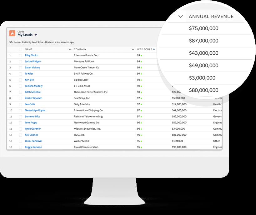 Salesforce Pardot annual revenue