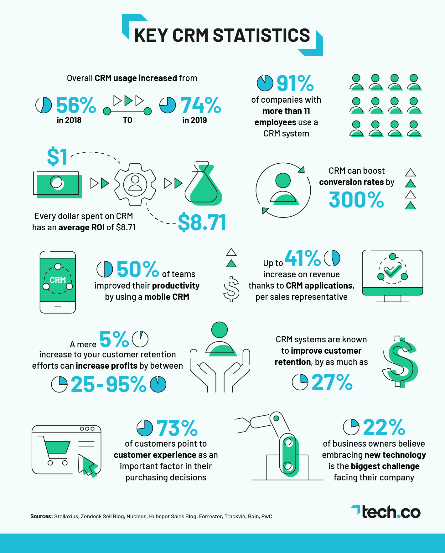 Key CRM Statistics Infographic Blue