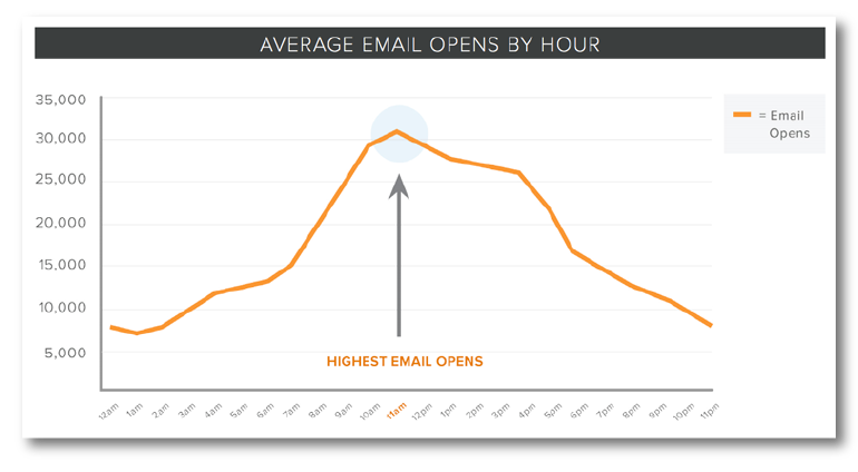 Best Email Times Graph