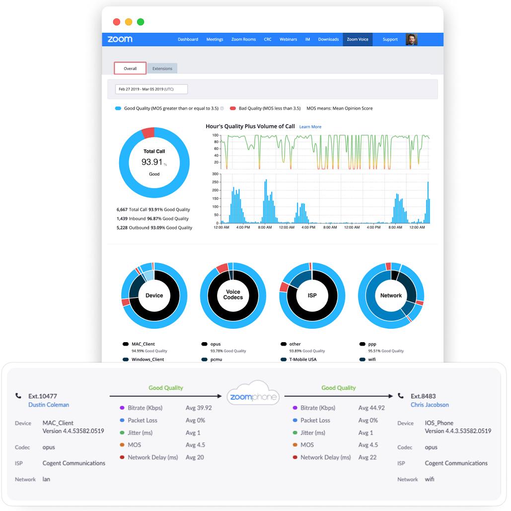 ZoomPhone analytics dashboard