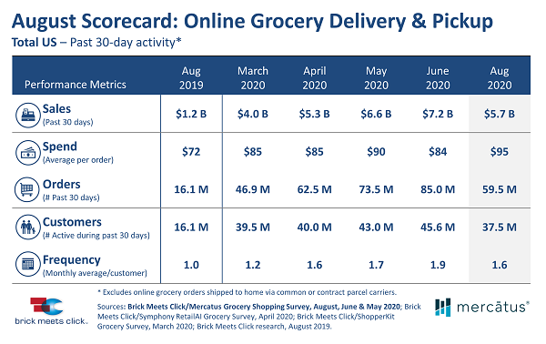 Online grocery sales stats