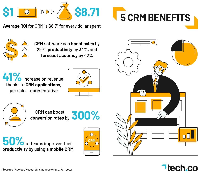 CRM Benefits Stats