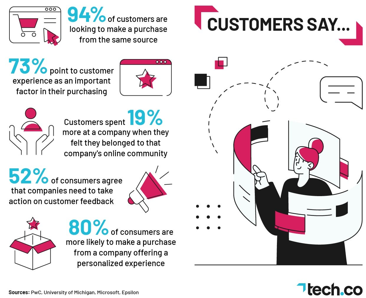 CRM Customer Stats
